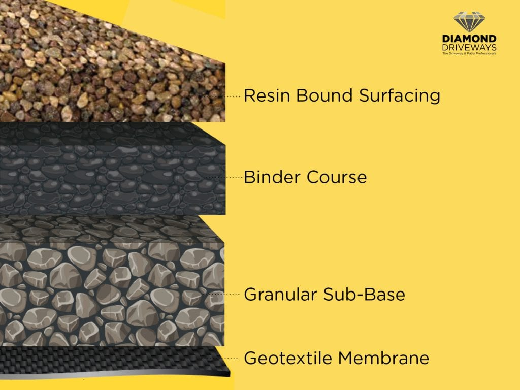Diagram on how to build a driveway by Diamond Driveways